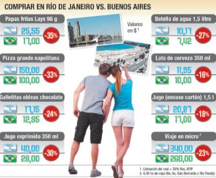 brasil mais barato el cronista