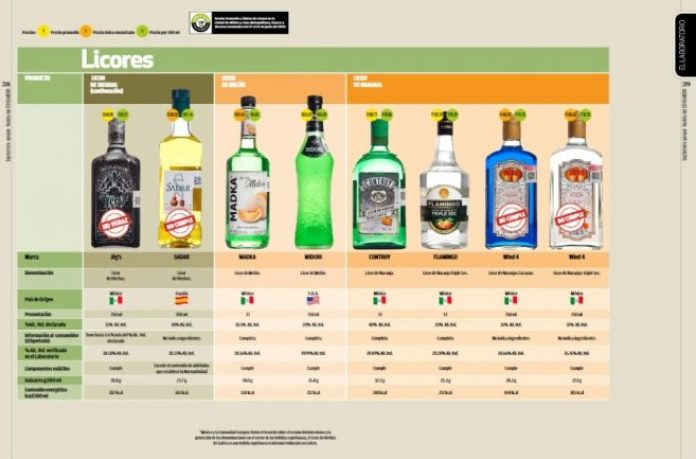 Profeco detects sale of liquors not suitable for human consumption
