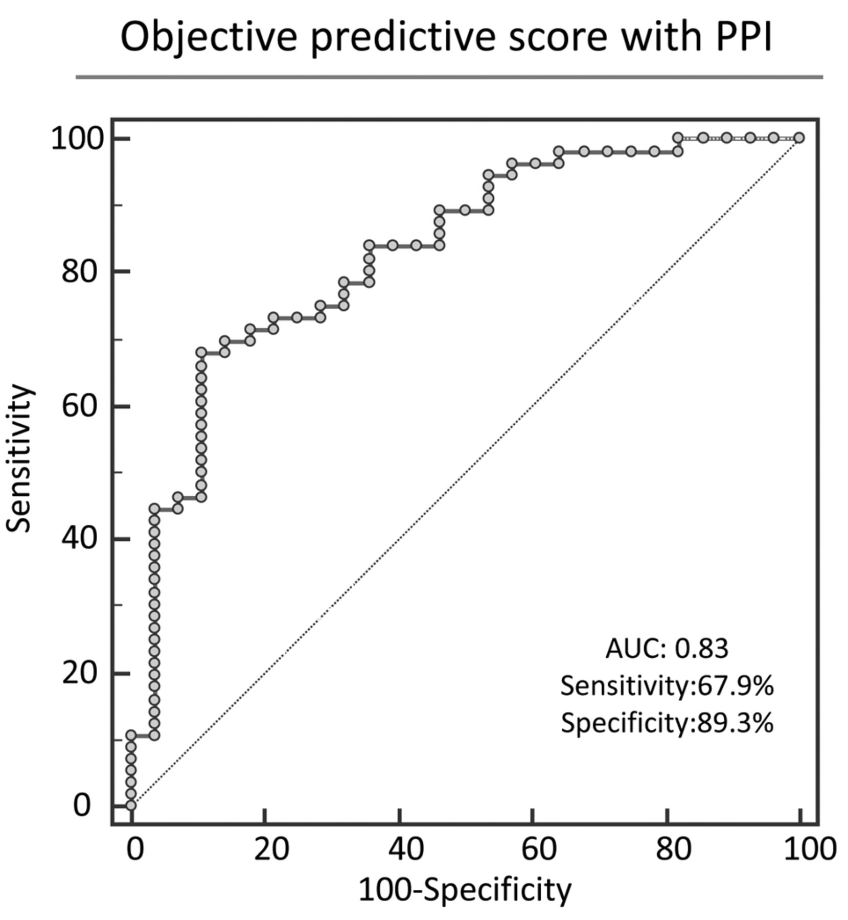 Objective Predictive Score As A Feasible Biomarker For