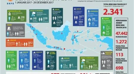 الكوارث الطبيعية تسببت في 377 وفاة وشردت 3.5 مليون شخص في إندونيسيا في عام 2017
