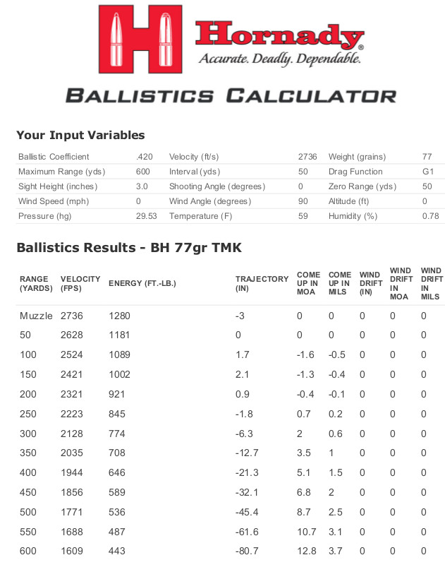 223 Ballistics Chart 100 Yard Zero : ballistics, chart, Zeroing, With........, AR15.COM