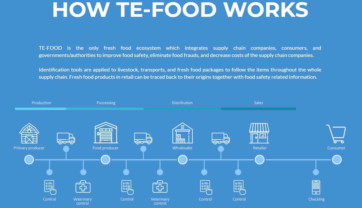 TE-FOOD مشروع