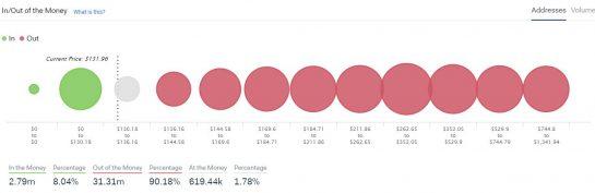رسم توضيحي يوضح عناوين الايثيريوم (بالأحمر سعر الشراء أكبر من السعر الحالي والأحضر أقل من السعر الحالي)