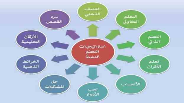 أهم استراتيجيات التدريس الحديثة