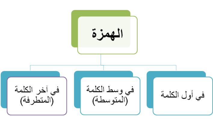 كيف نرسم الهمزة في وسط الكلمة
