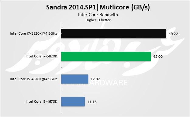 MultiCore Bandwidth