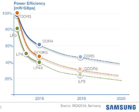 منظمة JEDEC: عام 2018 سنعلن عن معايير ذاكرة DDR5 وتقنية NVDIMM-P