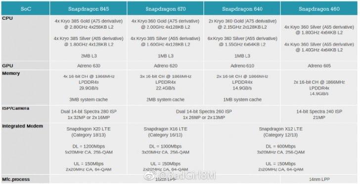 منصات الجيل القادم Snapdragon 670, 640 و 460