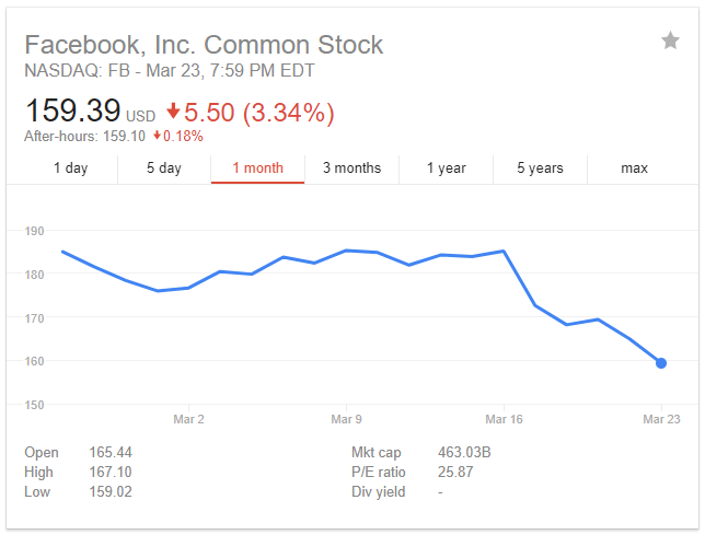 Facebook Stock Price fall over cambridge analytica scandal