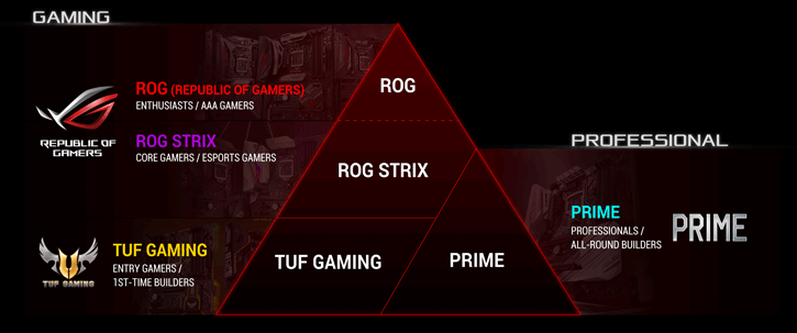 difference between asus rog and tuf and prime