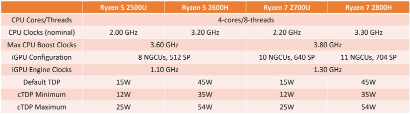Ryzen 7 2800H And Ryzen 5 2600H