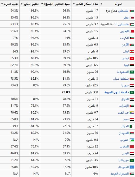 أرقام رسمية الفلسطينيون الأكثر تعلما في العالم العربي