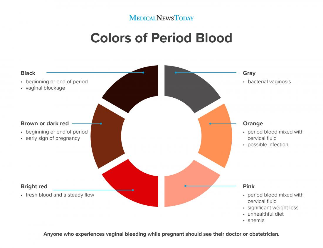 What does the color of period blood mean? | Arabia Day