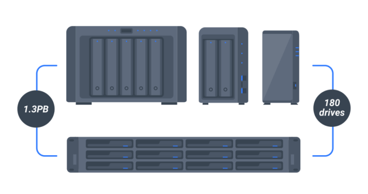 How to Cure Your File Storage Growth Pains With a NAS? – Gadget Voize