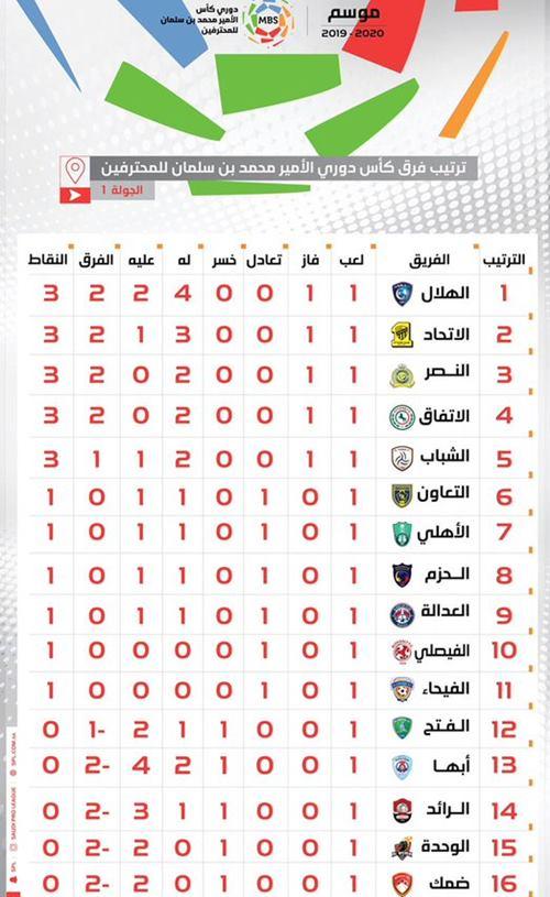 ترتيب الدوري السعودي 2019 و 2020