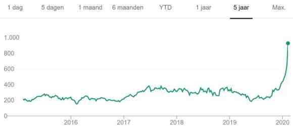 Tesla price trend
