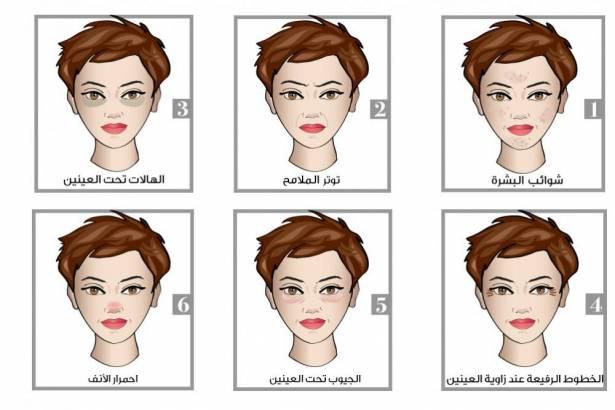 7 علامات تظهر على الوجه وتكشف الكثير عن الامراض التي تعاني منها!!!