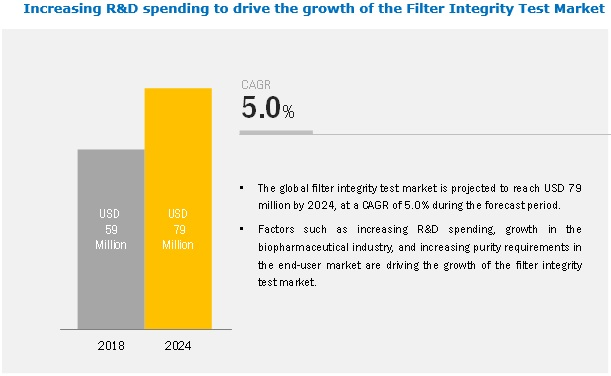 Filter Integrity Test Market
