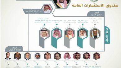 Photo of 10 مليار ريال استثمارات سعودية لأكبر مدينة ترفيهية في المملكة