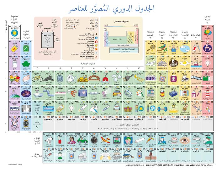 إنفوجرافيك : الجدول الدوري المصوّر للعناصر