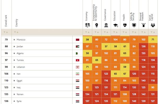 دول عربيّة : رتبة + 50
