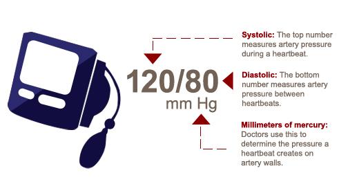 وحدة قياس الضغط هي ملليمتر زئبقي