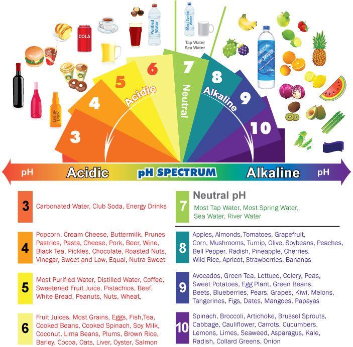 alkaline diet plan for athletes