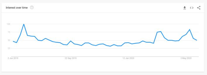 "Worldwide Google search interest for ""Bitcoin."""