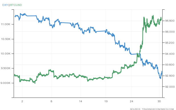 Bitcoin and U.S. Dollar Index (DXY) July 2020