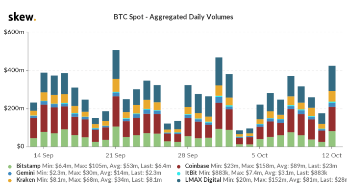 Aggregated daily BTC spot volumes