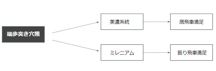 端歩突き穴熊の相性表