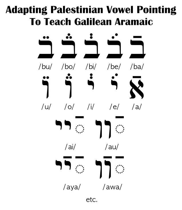 Adapting Palestinian Vowels For Teaching Galilean Aramaic