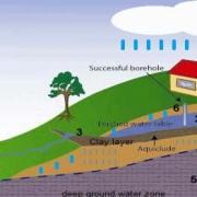 yeraltı suları nasıl oluşur
