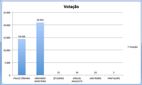 Apenas os votos de Araripina para Governador