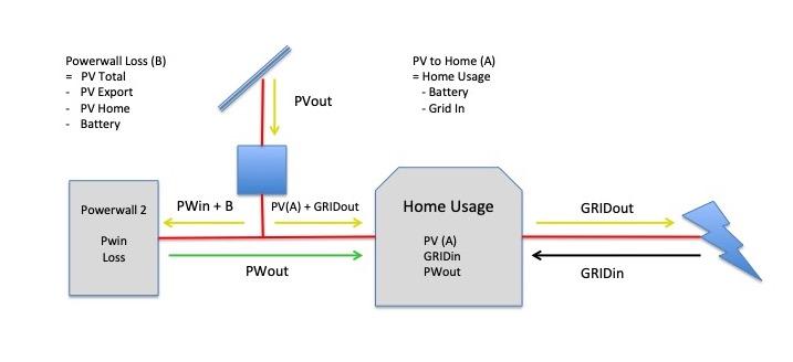 powerwall-usage-breakdown