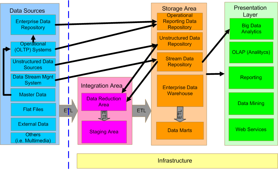 data warehouse architecture diagram with explanation ems stinger 4 wiring the arbime enlarge image