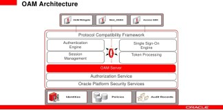 Oracle Access Manager
