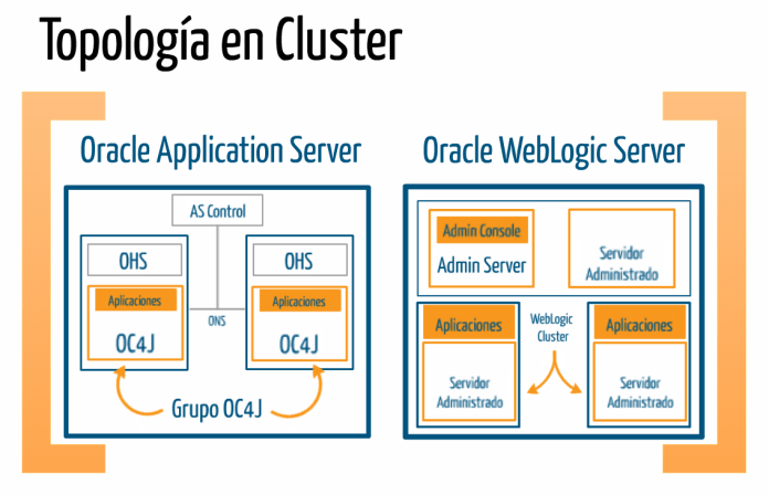 Oracle Application Server vs Oracle WebLogic Server