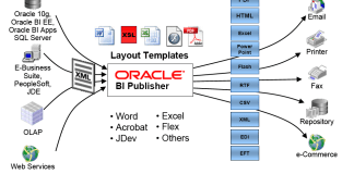 LDAP en BI Publisher