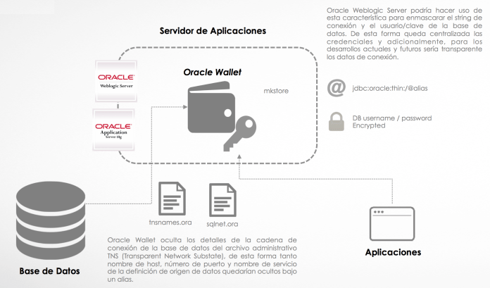 oracle wallet