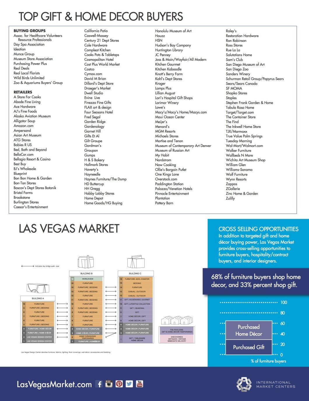 Las Vegas Market Attendance Fact Sheet
