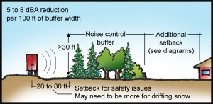 trees and shrubs reduce