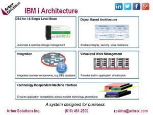 IBM i Architecture