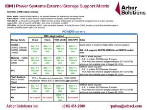 IBM i Power Systems External Storage Support Matrix