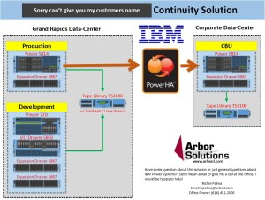 Great High Availability solution we configured for one of our customers…