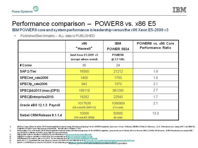 power8 vs x86 e5