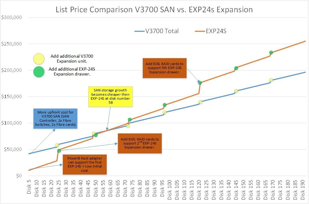 Comparison Graph V3700 vs EXP24S