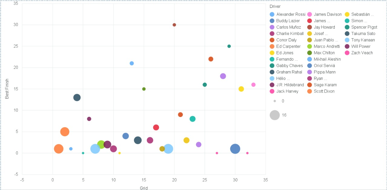 2017 Indianapolis 500 Starting Field Data Visualization