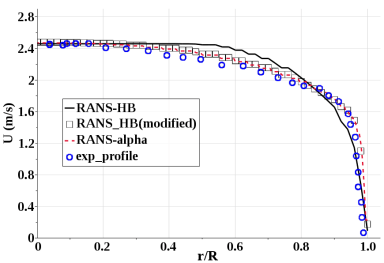 Axial velocity for Modified RANS-HB and other RANS simulations