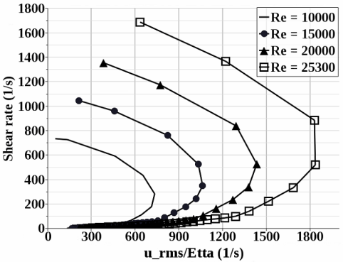 Study of shear variation with velocity and length scale variation in flow of Bingham fluid